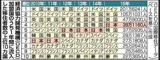 日本は世界第四位の移民国家.JPG