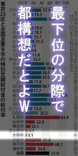 給付金給付率全国最下位大阪市.jpg